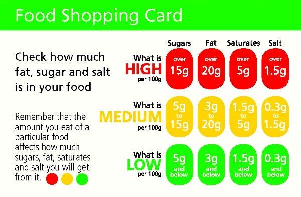 Red Yellow Green Light Food List
