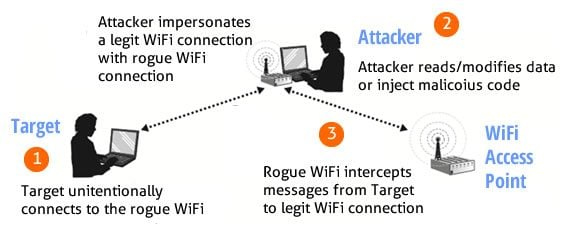 man-in-the-middle attacks