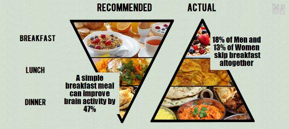 नाश्ते का पिरामिड
