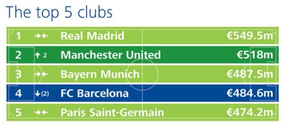 Deloitte Football Money League Top 5