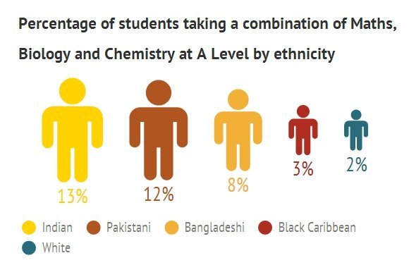 Why British Asians should study Arts and Humanities?