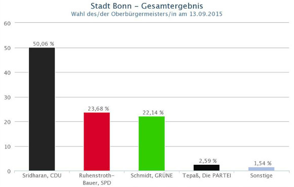Ashok Sridharan has been elected as the Mayor of Bonn