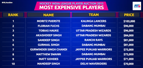 A total of 271 hockey players, 135 from India and 136 from abroad, were up for grabs by the league's six teams.