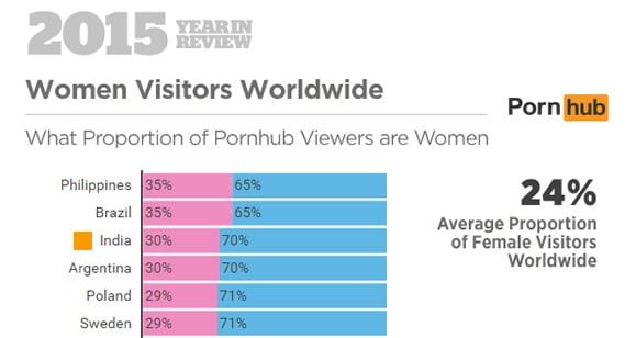 Porn Hub Review 2015 - Women Visitors