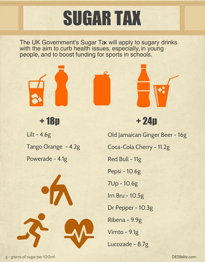 Sugar Tax Example Drinks