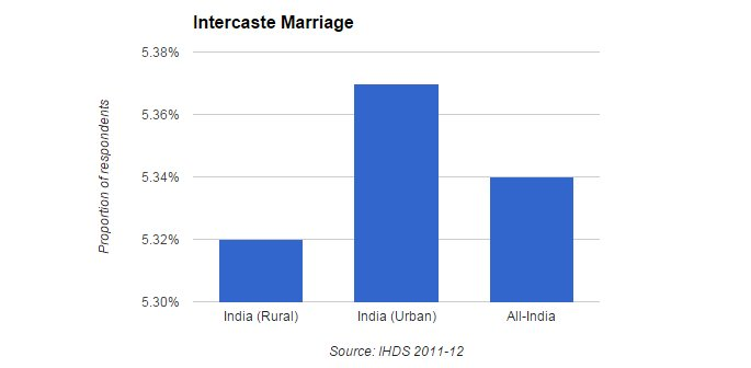 intercaste marriage survey