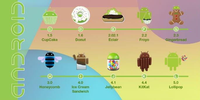 Android's new OS to be named after Indian sweet?