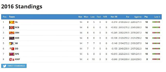 IPL 2016 Final Standings