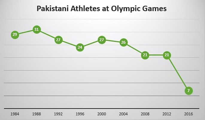 Pakistan Olympic Team Size History Chart
