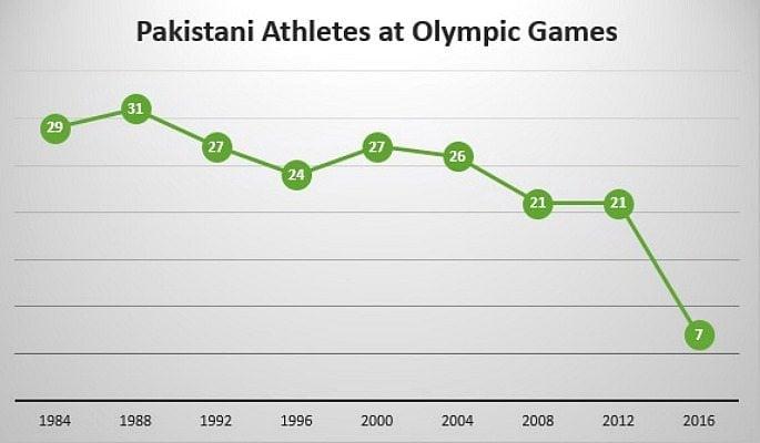Pakistan Olympic Team Size History Chart