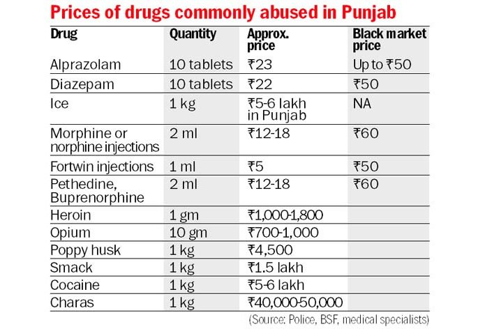 Punjab Drugs Prices