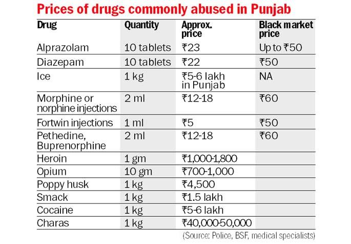 Punjab Drugs Prices