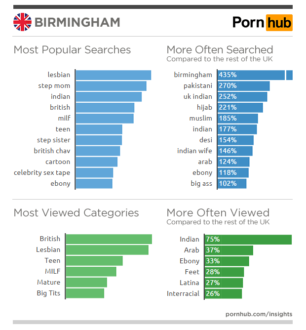 India's porn habits revealed by Pornhub