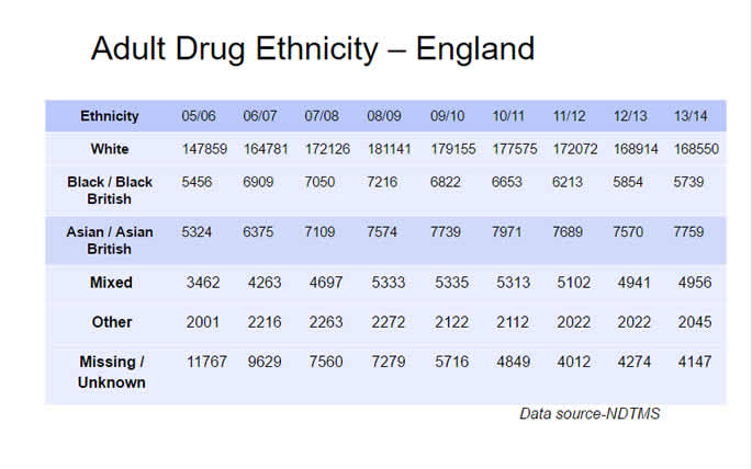 Is Drug Addiction a Growing Problem for British Asians?