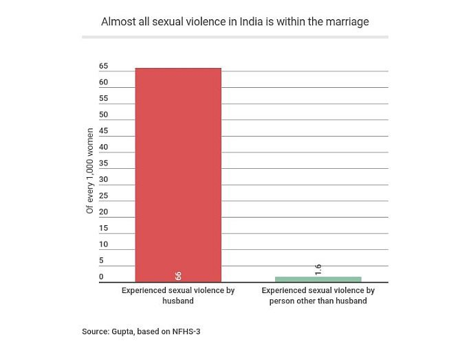 Is India ignoring Victims by not Criminalising Marital Rape?
