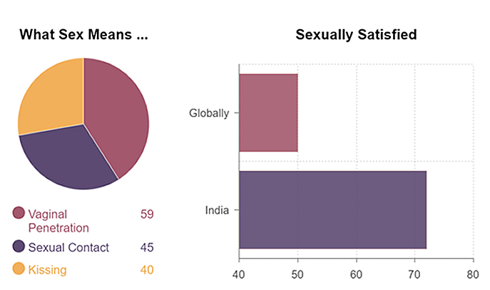 What Sex Means ... and Sexual Satisfaction graphs