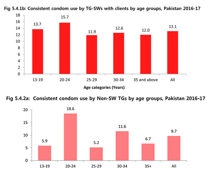 Graphs of consistent condom use in transgender community