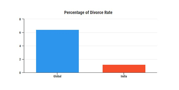Chart of Divorce Rate