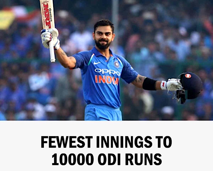 Virat Kohli is fastest batsman to get 10,000 runs in ODI Cricket - virat kohli