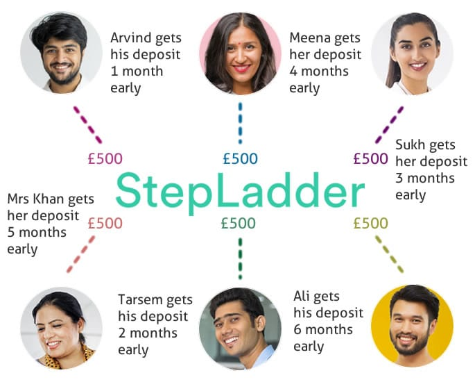 How to Buy your First Home Quickly with StepLadder - how it works