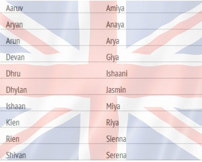 यूके में भारतीय नाम कैसे बदल गए हैं